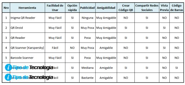 Criterios de selección para escoger app que lean codigo QR