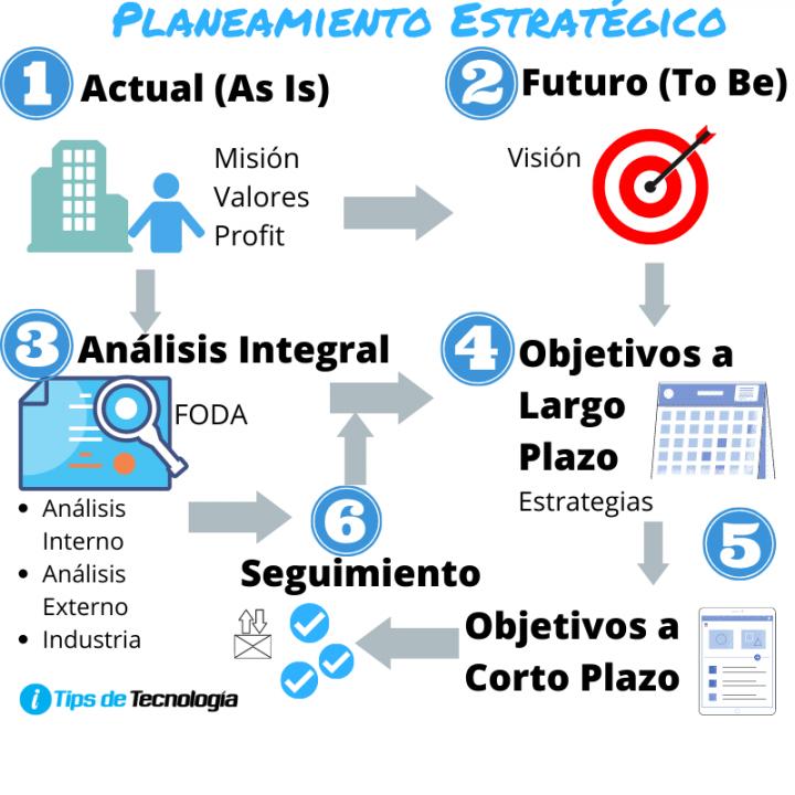 Modelo de Planeamiento Estratégico
